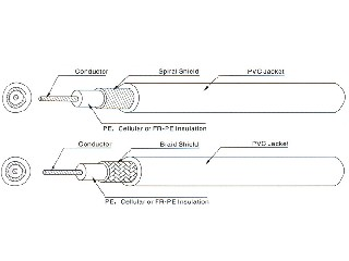 1354 PE Insulated Coaxial Cable